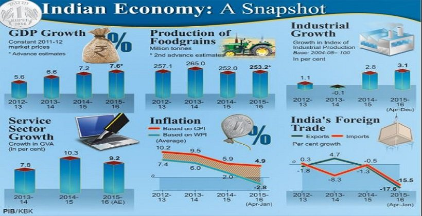Highlights of Economic Survey