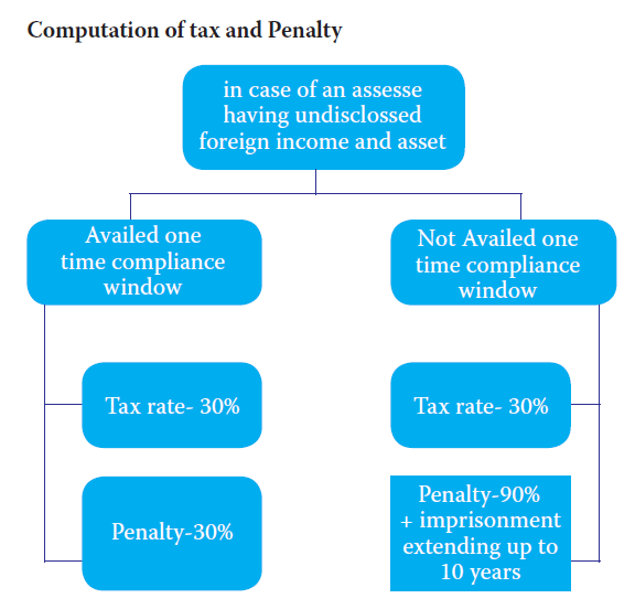 Computation of tax and Penalty