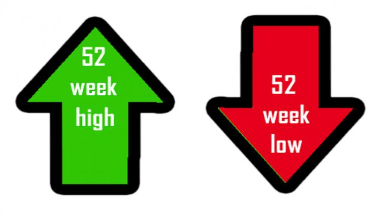 52 weeks High and 52 weeks Low price