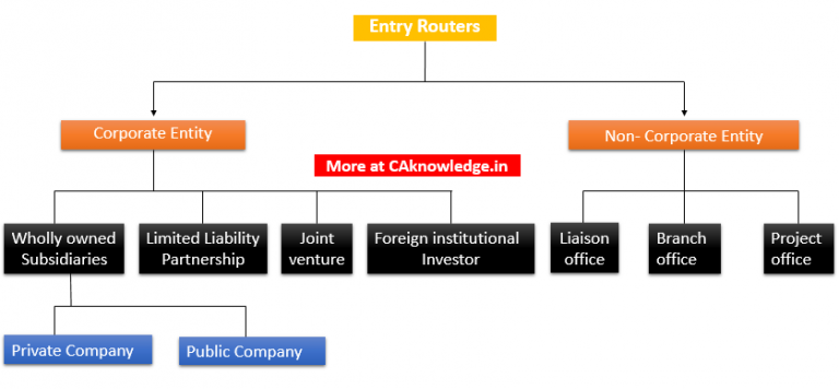 Setting Up of Business in India by Foreign Companies