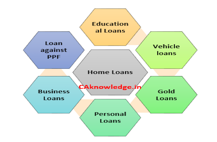 Types of loans, 9 Types of Loans in India