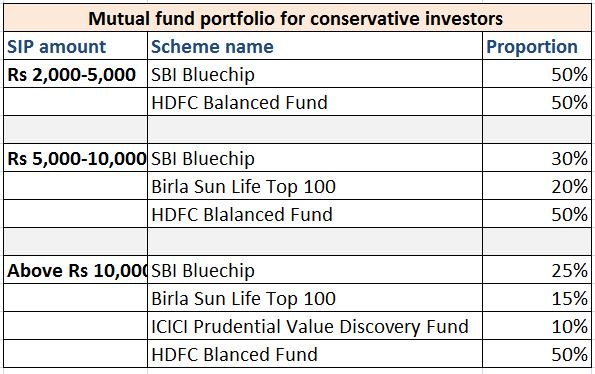 how to find best mutual fund