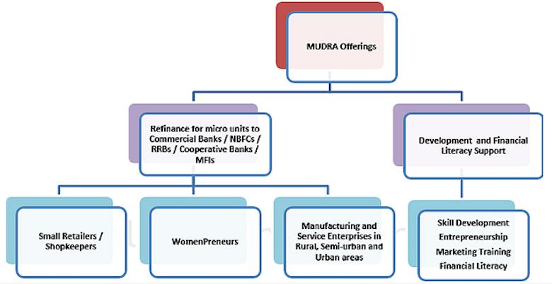 Eligibility Criteria For Pradhan Mantri Mudra Yojana Refinance Loan