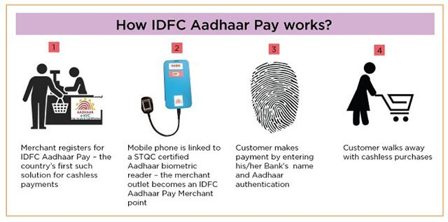 Aadhar Payment App Working