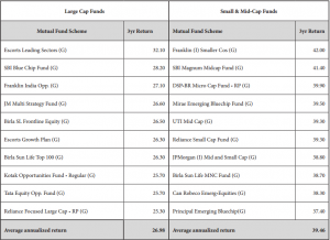 Mutual Funds Risk and Mutual Funds return