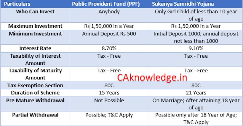 Sukanya Samridhi Yojana vs PPF
