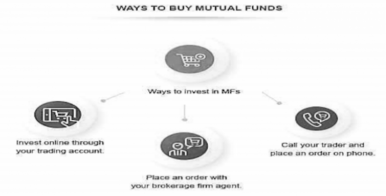 Mutual Funds: How to Buy and Sell