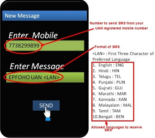 EPF Balance by Missed Call, SMS