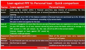 Personal Loan versus Loan against PPF