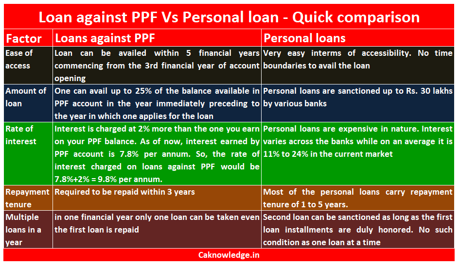 Personal Loan versus Loan against PPF