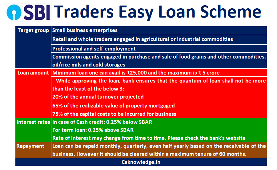 SBI Traders Easy Loan Scheme