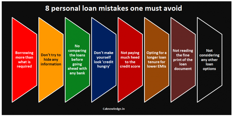 personal loan mistakes