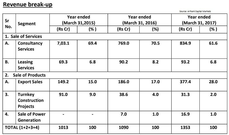 Rites Ltd IPO revenue