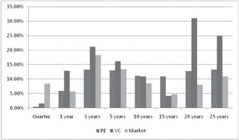Venture Capital Pricing Game