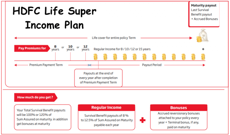 HDFC Life Super Income Plan