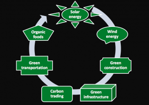 Green chip stocks