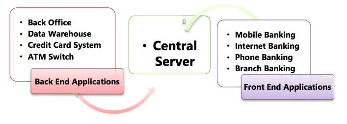 Key modules of CBS