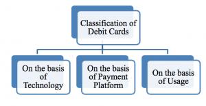 Types of Debit Card