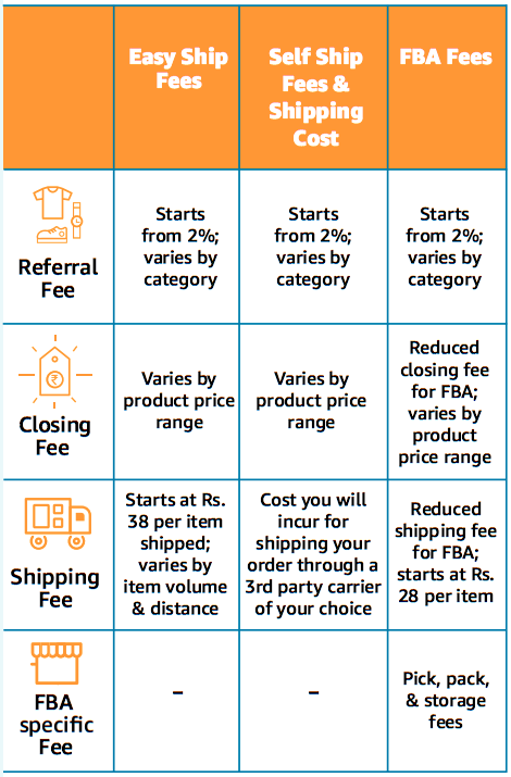 Fee for Selling on Amazon